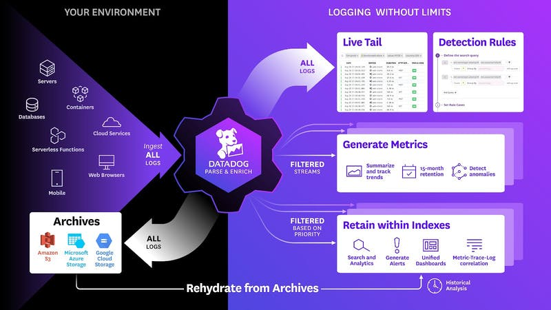 Datadog's approach to logging allows companies to monitor all of their IoT logs cost-effectively.