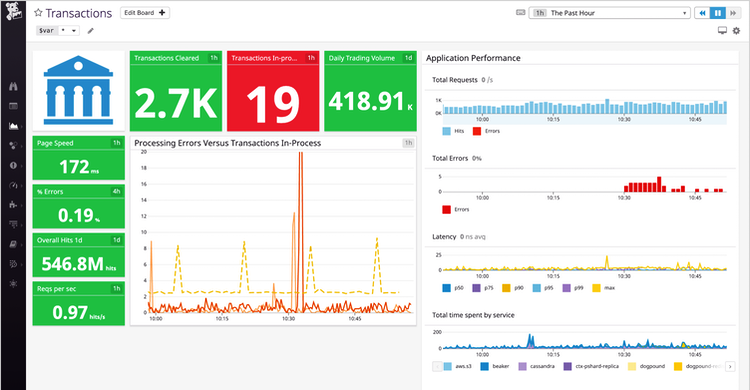 Easily share data and collaborate across different teams with real-time dashboards.