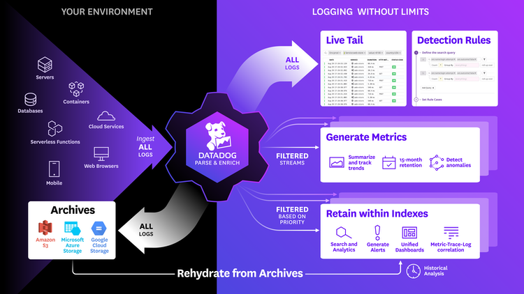 Datadog separates log ingestion and indexing to provide full security analytics coverage.