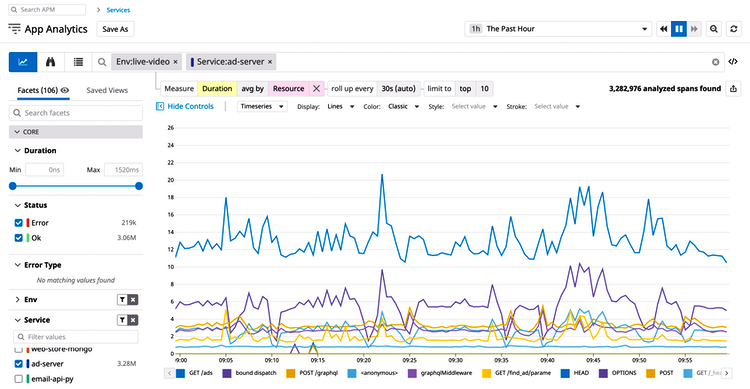 View application performance broken down by endpoint, URL, or media asset.