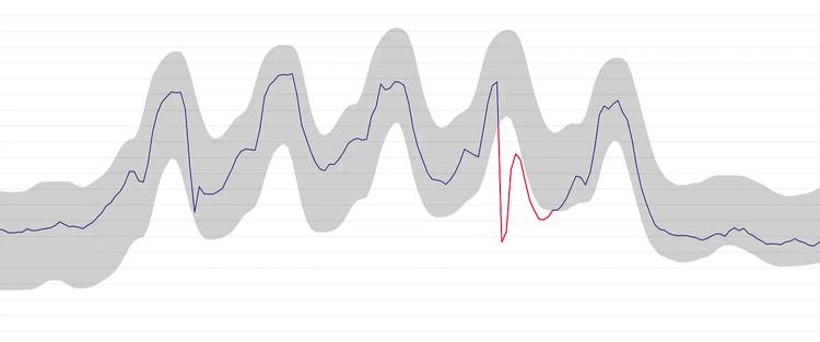 Datadog's anomaly detection accounts for trends and seasonality, minimizing false positive alerts.