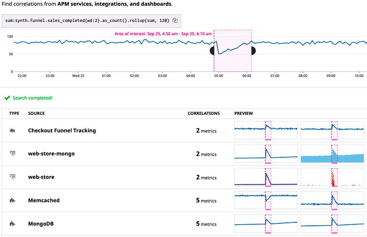 Datadog's Correlations view isolates correlated metrics to help speed up root cause analysis.