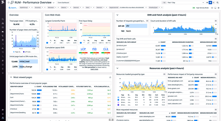 The RUM Performance Overview dashboard provides detailed insight into frontend performance and user activity.