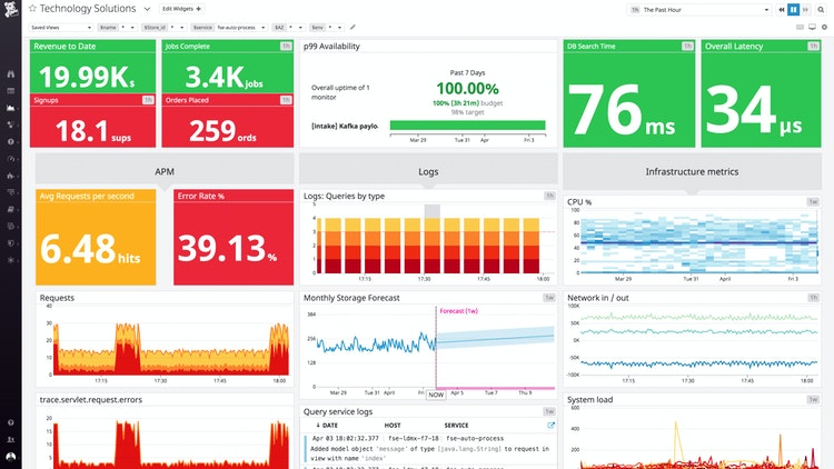 Tie business metrics to infrastructure and app performance metrics with customizable dashboards.